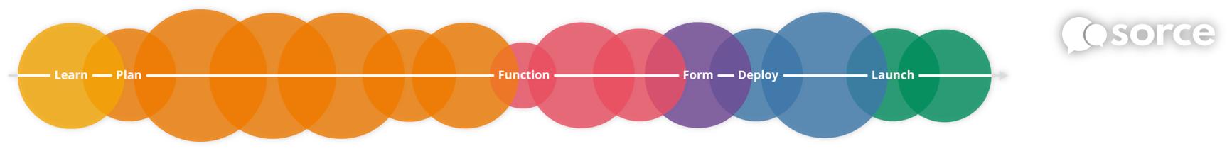 implementation menthodology